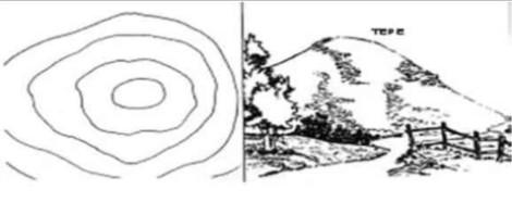 Harita Nedir? Harita ve Haritac�l�k Hakk�nda Genel Bilgiler